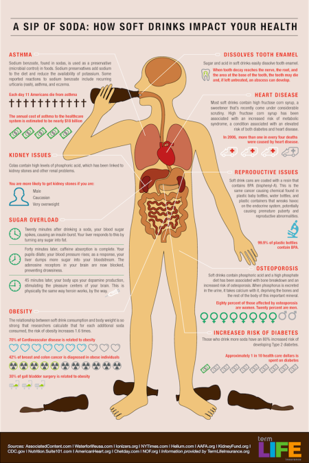 How drinking soft drinks impacts your health